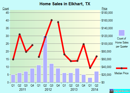 Elkhart,TX real estate house value index trend
