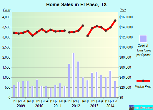 El Paso, TX index of house prices