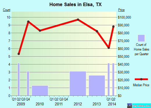 Elsa,TX real estate house value index trend