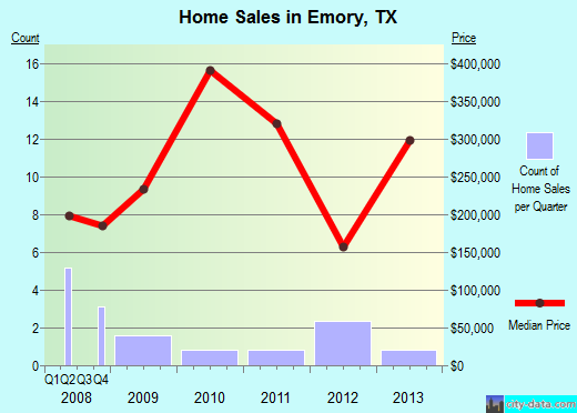 Emory,TX real estate house value index trend