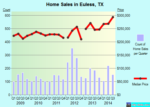 Euless,TX real estate house value index trend