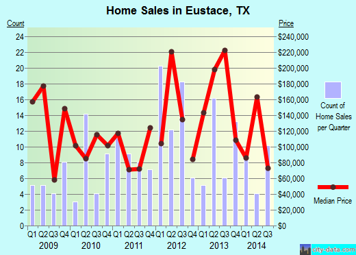 Eustace,TX real estate house value index trend