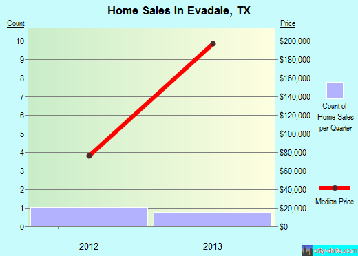 Evadale,TX real estate house value index trend