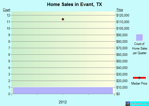 Evant,TX real estate house value index trend