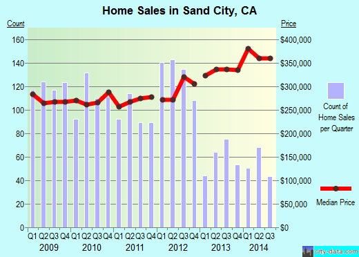 Sand City,CA real estate house value index trend