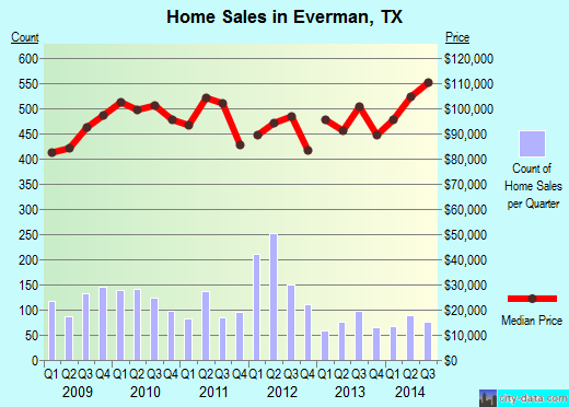 Everman,TX real estate house value index trend