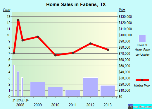 Fabens,TX real estate house value index trend