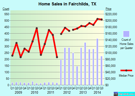 Fairchilds,TX real estate house value index trend