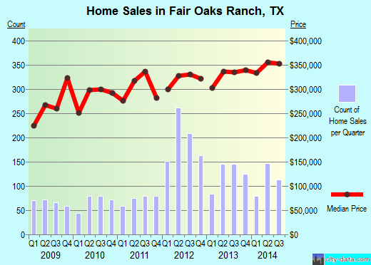 Fair Oaks Ranch,TX real estate house value index trend