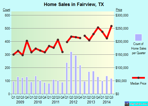 Fairview,TX real estate house value index trend