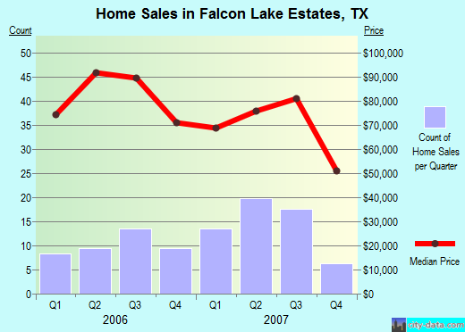 Falcon Lake Estates,TX real estate house value index trend