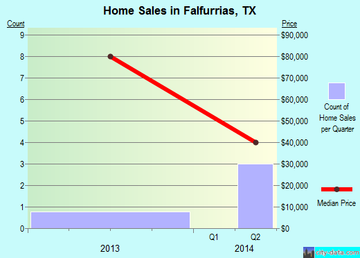 Falfurrias,TX index of house prices