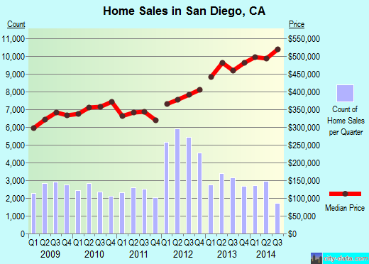 San Diego,CA real estate house value index trend