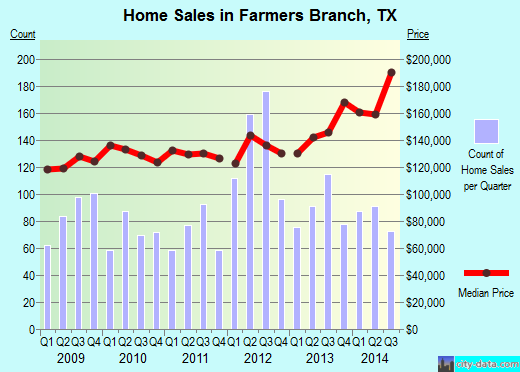 Farmers Branch,TX real estate house value index trend