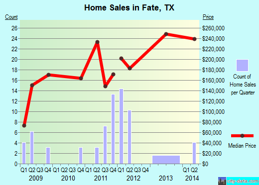 Fate,TX real estate house value index trend