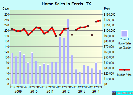 Ferris,TX real estate house value index trend