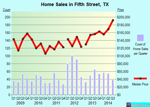 Fifth Street,TX real estate house value index trend