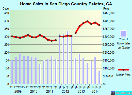 San Diego Country Estates,CA real estate house value index trend