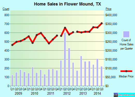 Flower Mound,TX real estate house value index trend