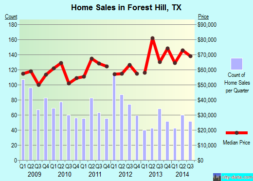 Forest Hill,TX real estate house value index trend