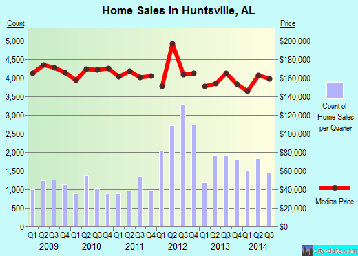 Huntsville,AL real estate house value index trend