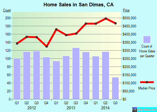 San Dimas,CA real estate house value index trend