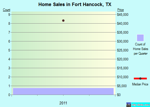 Fort Hancock,TX real estate house value index trend