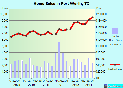 Fort Worth, TX index of house prices