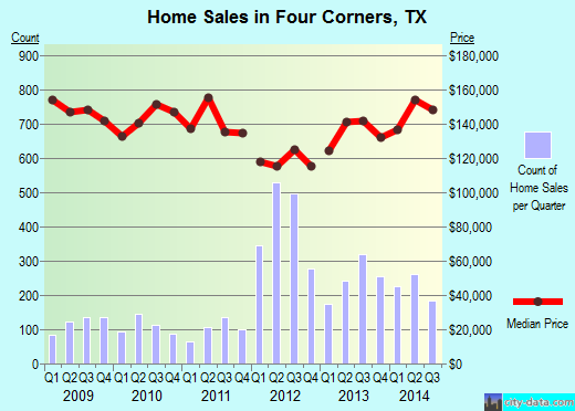 Four Corners,TX real estate house value index trend