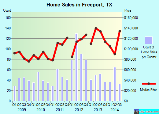 Freeport,TX index of house prices