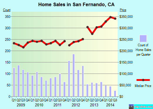 San Fernando,CA real estate house value index trend