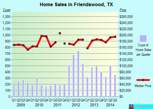Friendswood,TX real estate house value index trend