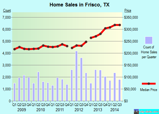 Frisco,TX real estate house value index trend
