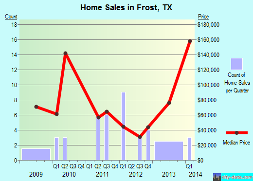 Frost,TX real estate house value index trend