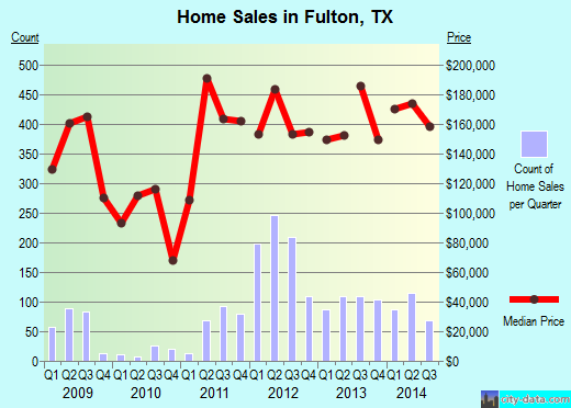Fulton,TX real estate house value index trend