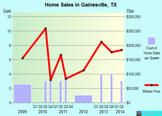 Gainesville,TX real estate house value index trend