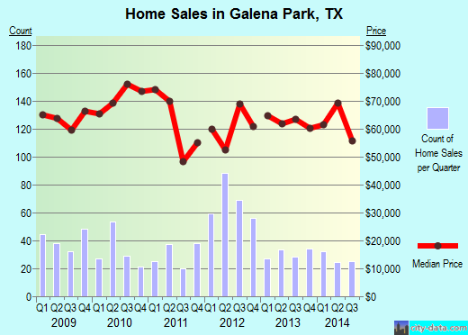 Galena Park,TX real estate house value index trend
