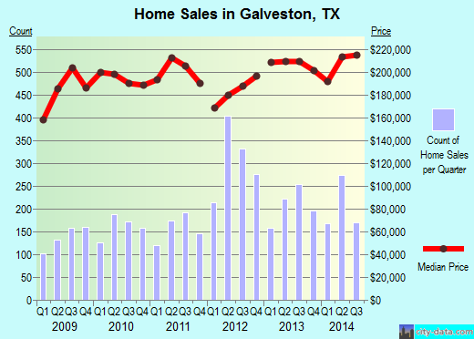 Galveston,TX real estate house value index trend
