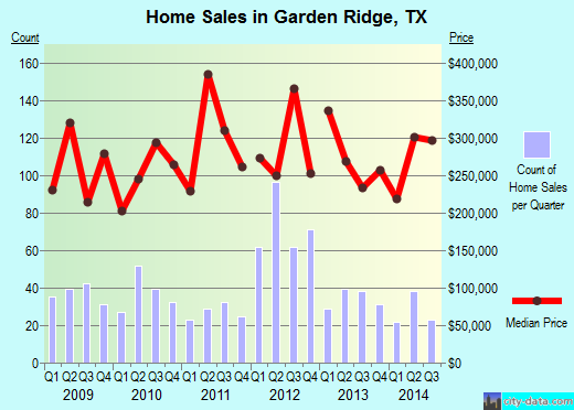 Garden Ridge,TX real estate house value index trend