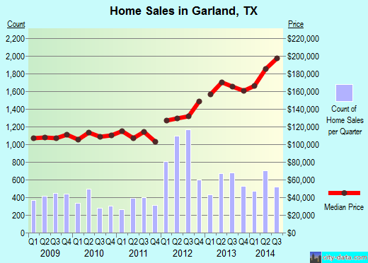 Garland,TX real estate house value index trend