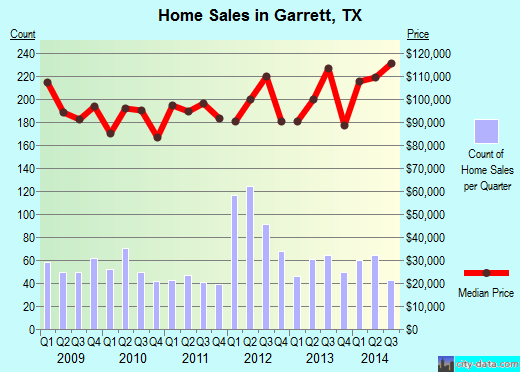 Garrett,TX real estate house value index trend