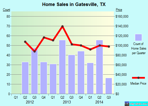 Gatesville,TX real estate house value index trend