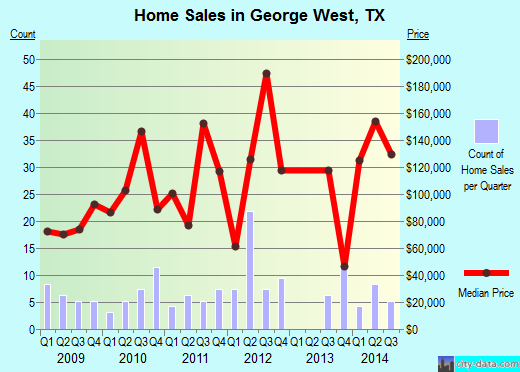 George West,TX real estate house value index trend