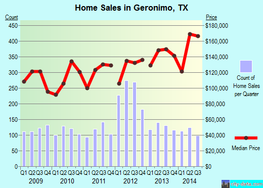 Geronimo,TX real estate house value index trend