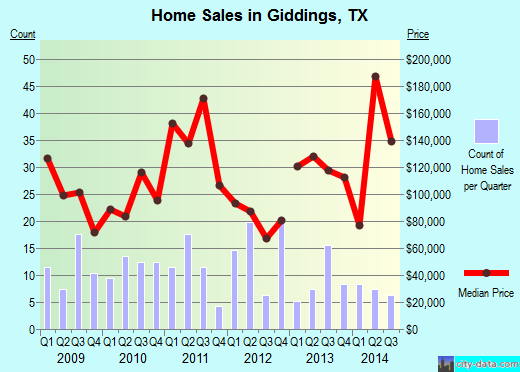 Giddings,TX real estate house value index trend