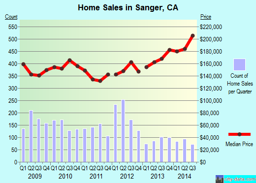 Sanger, CA index of house prices