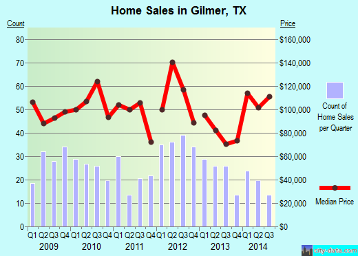 Gilmer,TX real estate house value index trend