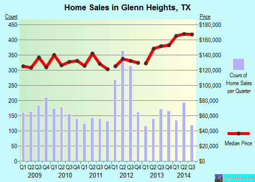 Glenn Heights, TX index of house prices