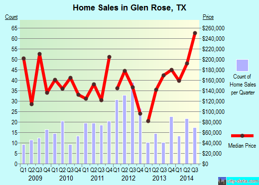 Glen Rose,TX real estate house value index trend
