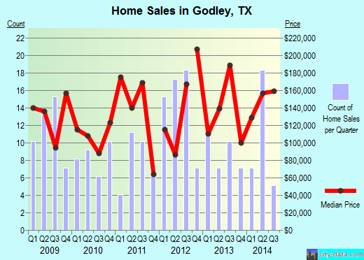 Godley,TX real estate house value index trend